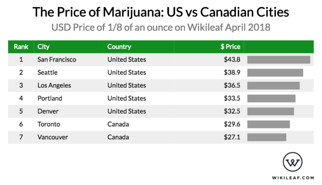 Price of marijuana: U.S vs. Canadian cities