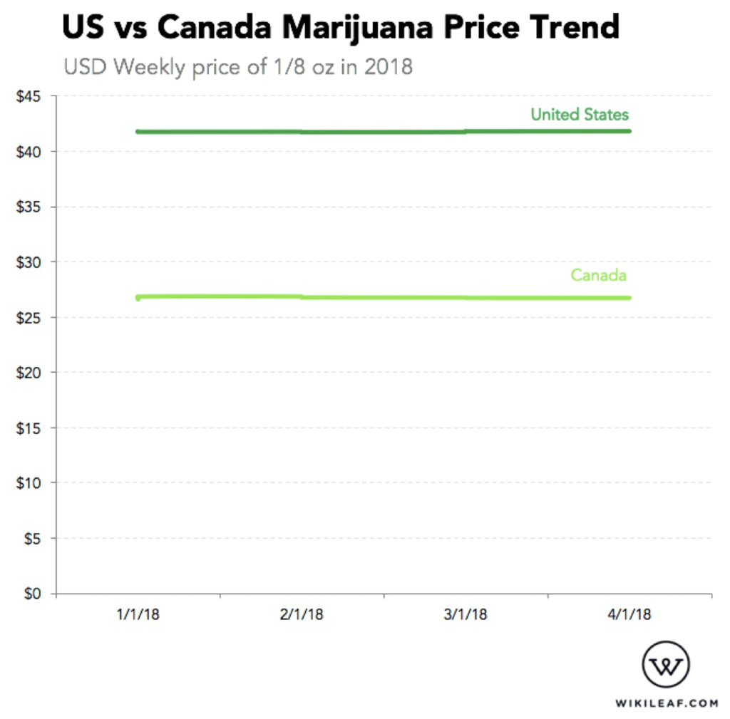 Prices of US vs Canadian weed