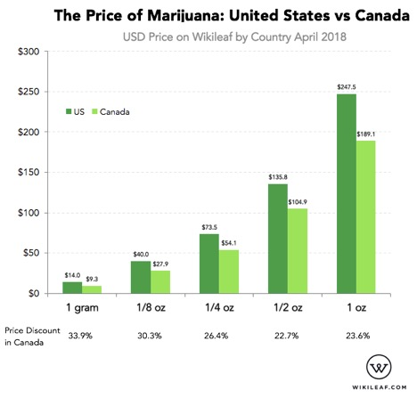 Price of cannabis from an eighth to an ounce