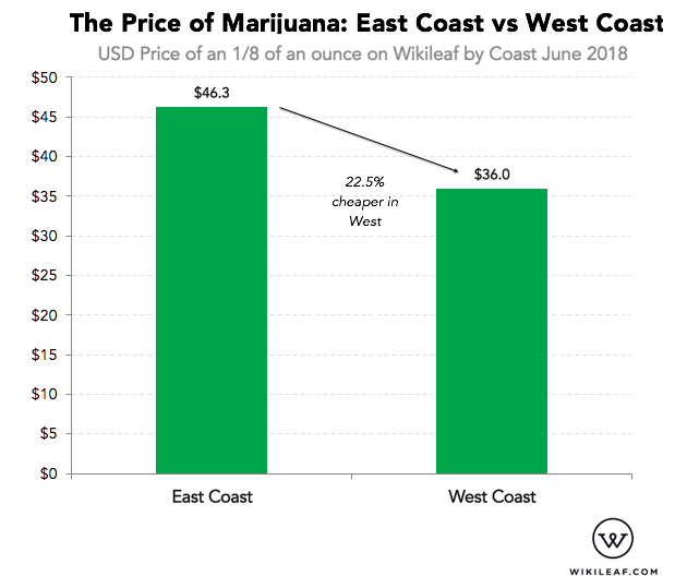 Infographic for the price of an eighth between United States Coasts