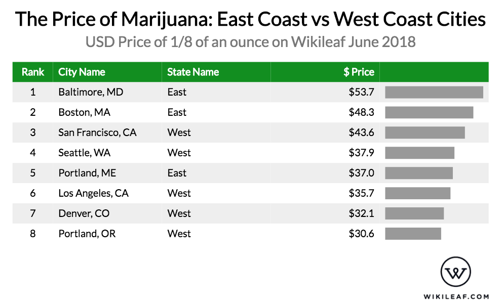 infographic for the price of marijuana east coast vs west coast cities