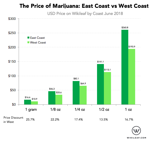infographic for the price of marijuana on the east coast vs west coast