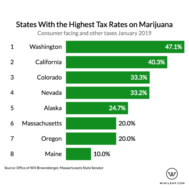state cannabis tax rates ranked high to low