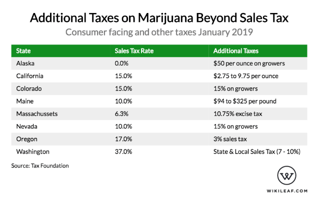 cannabis taxes