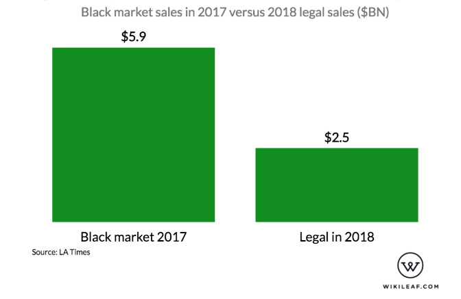 black market cannabis sales