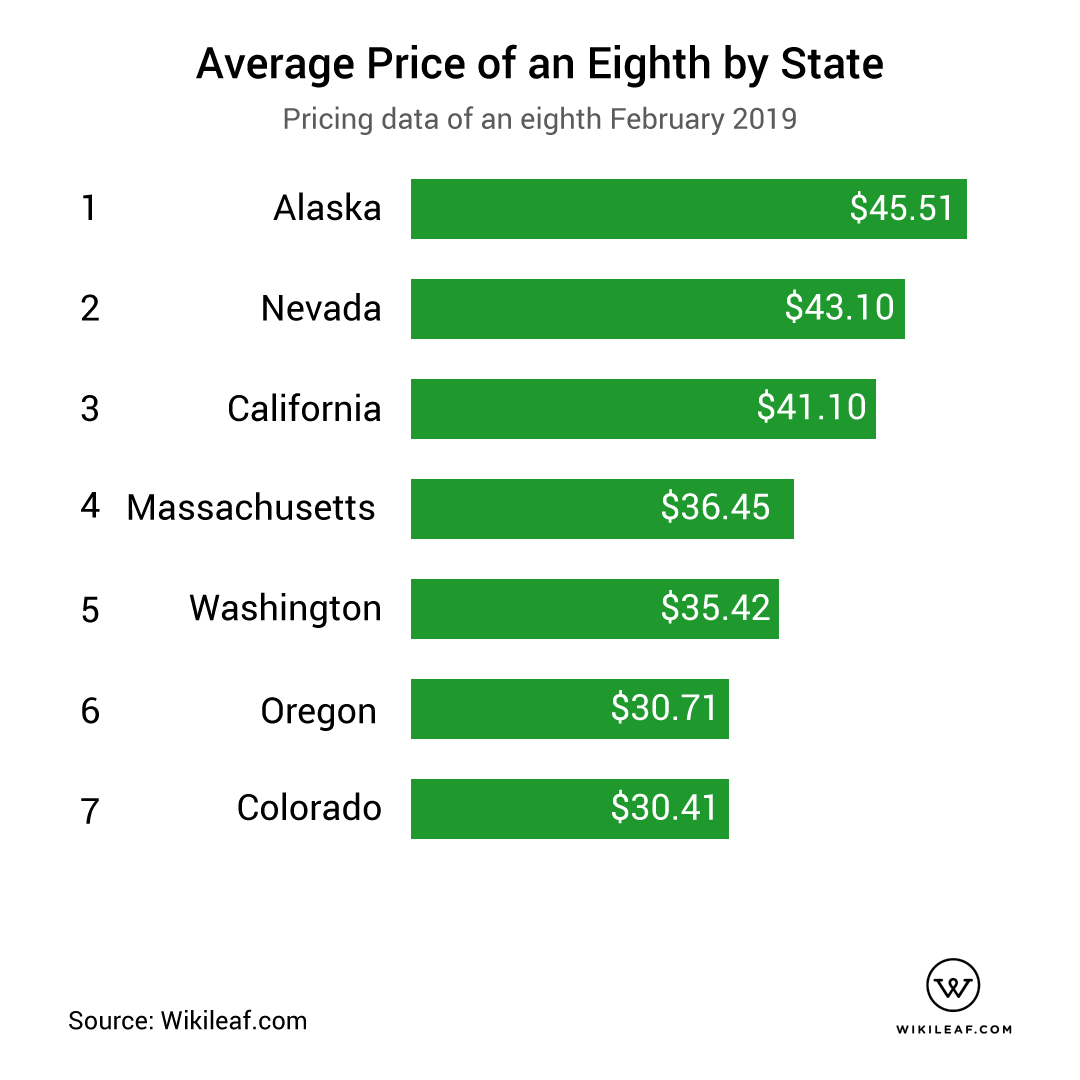 price of eighth by state