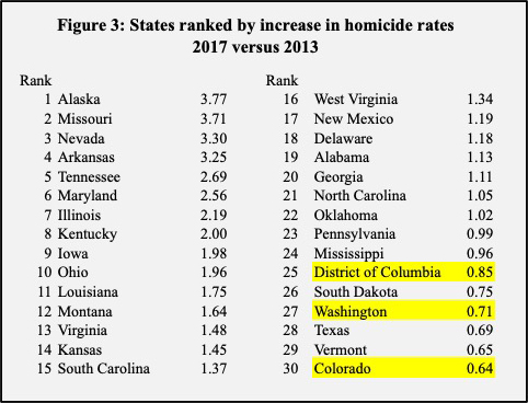 crime rates in 30 states