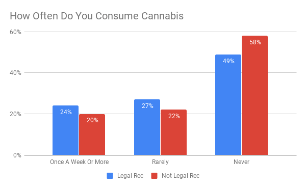 how often people consume cannabis