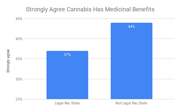 cannabis medicinal benefits