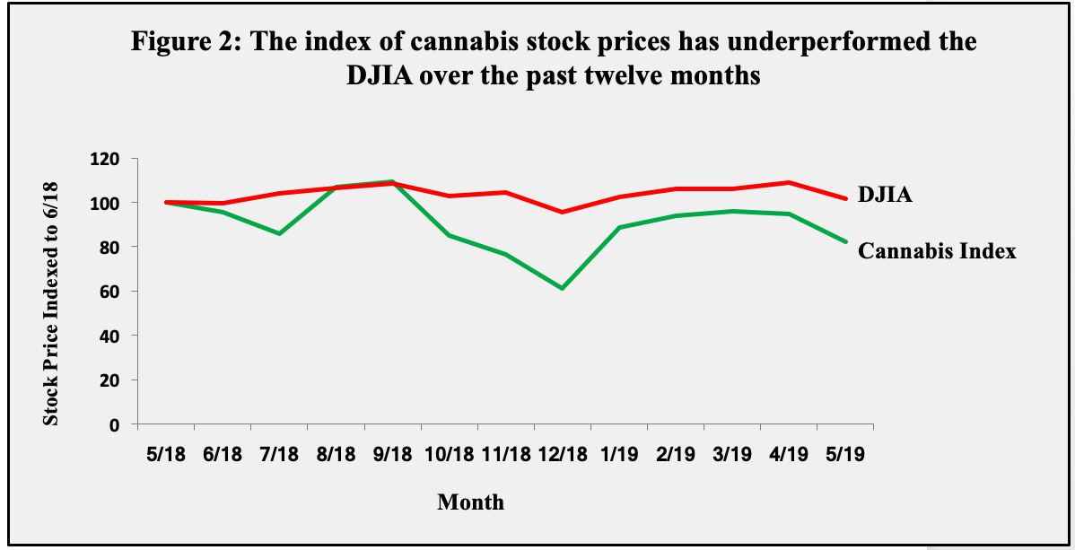 cannabis stock prices