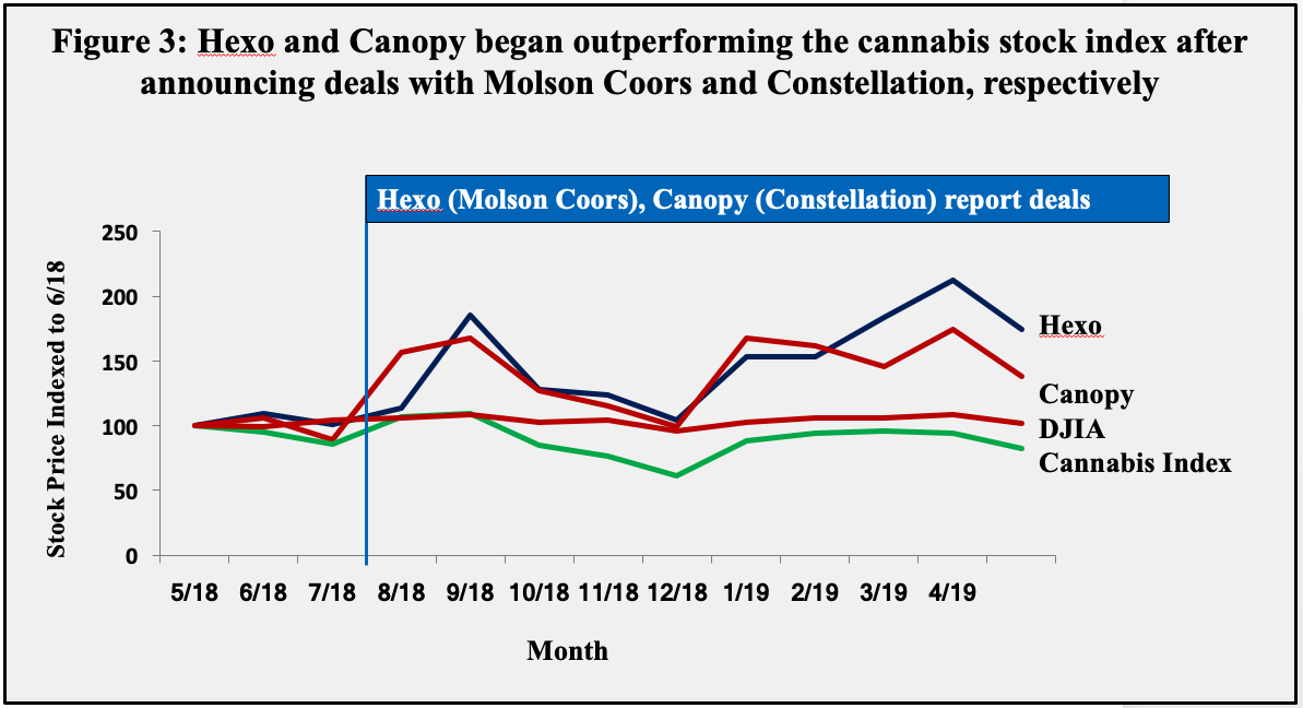 "cannabis brands' growth after deals with ""legitimate"" companies"