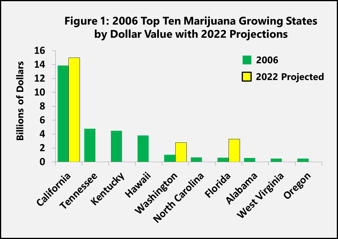 2006 Top Ten Marijuana Growing States Graph