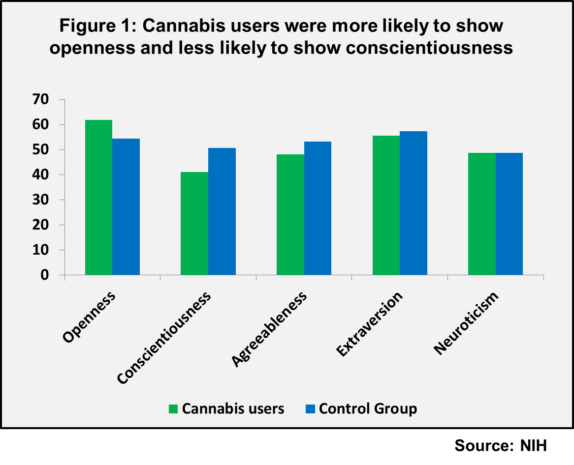 Cannabis users more likely to show openness and less likely to show conscientiousness