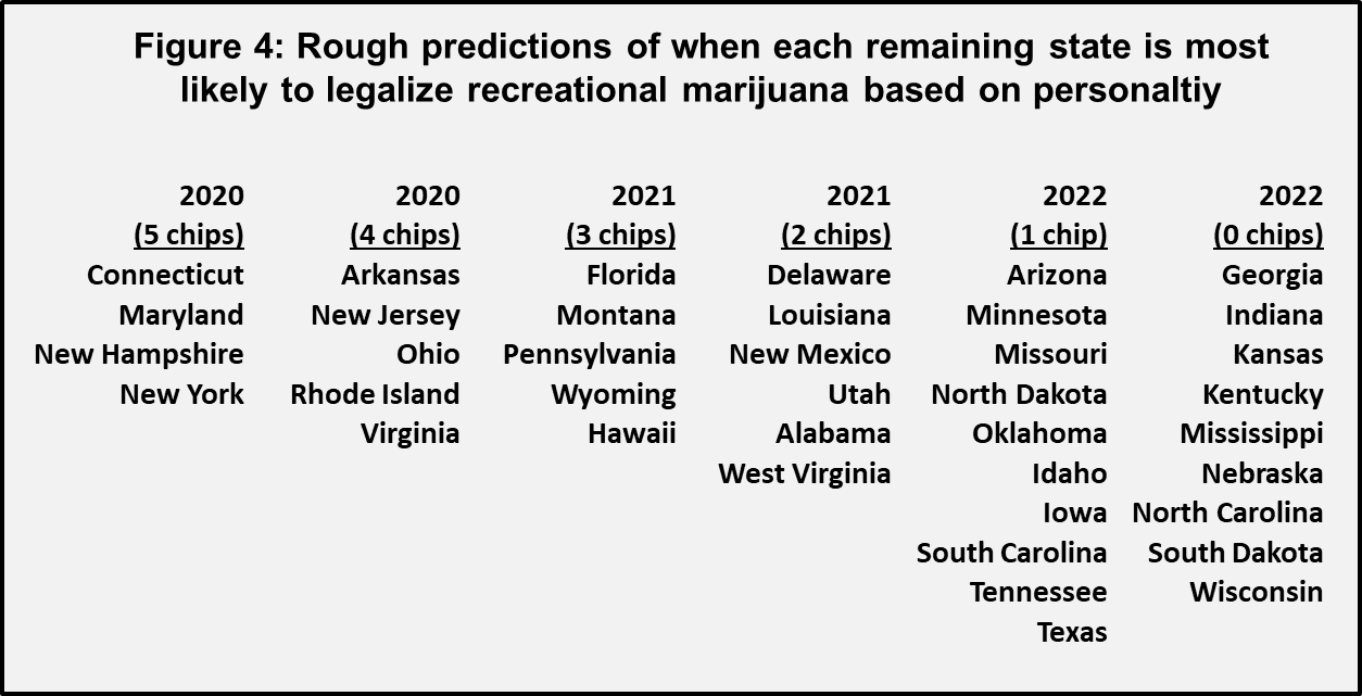 states most likely to legalize