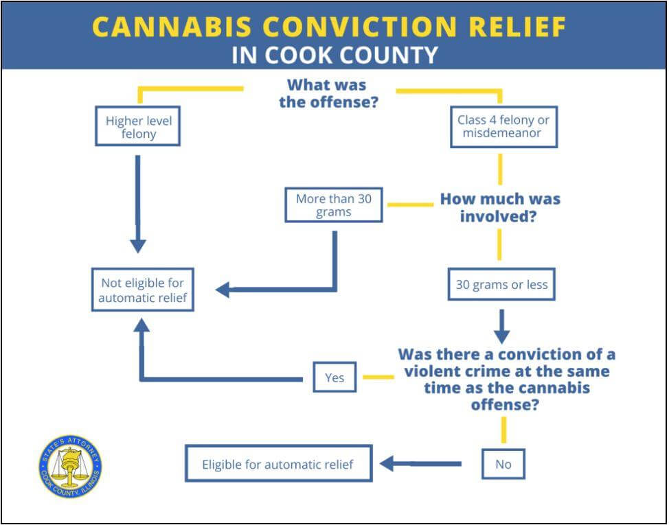 cannabis conviction relief