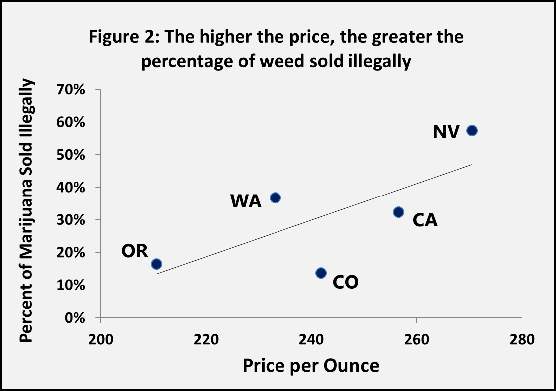 marijuana supply and demand
