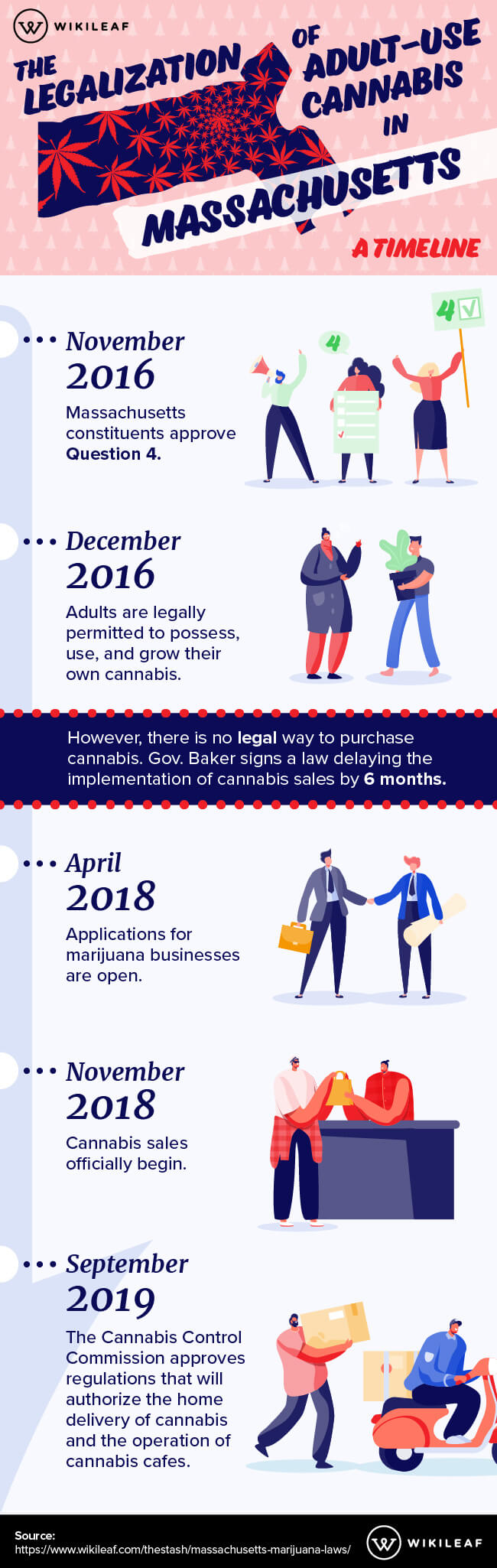 Massachusetts cannabis laws timeline infographic.