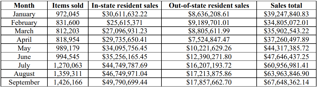 A table that show the cannabis sales per month in Illinois